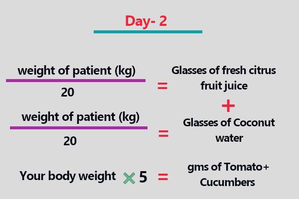 How to cure coronavirus