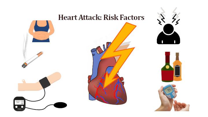 Heart attack-Risk Factors
